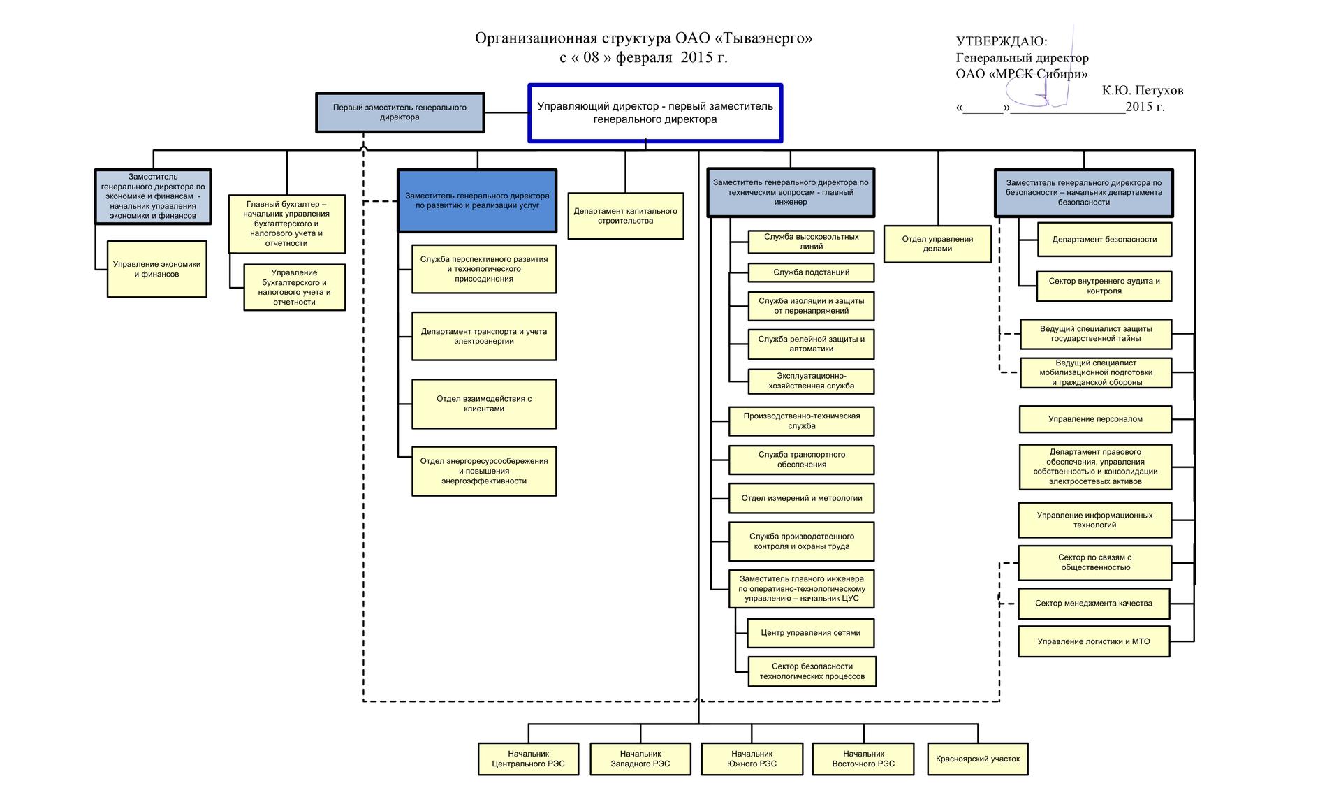 Схемы построения организационной структуры
