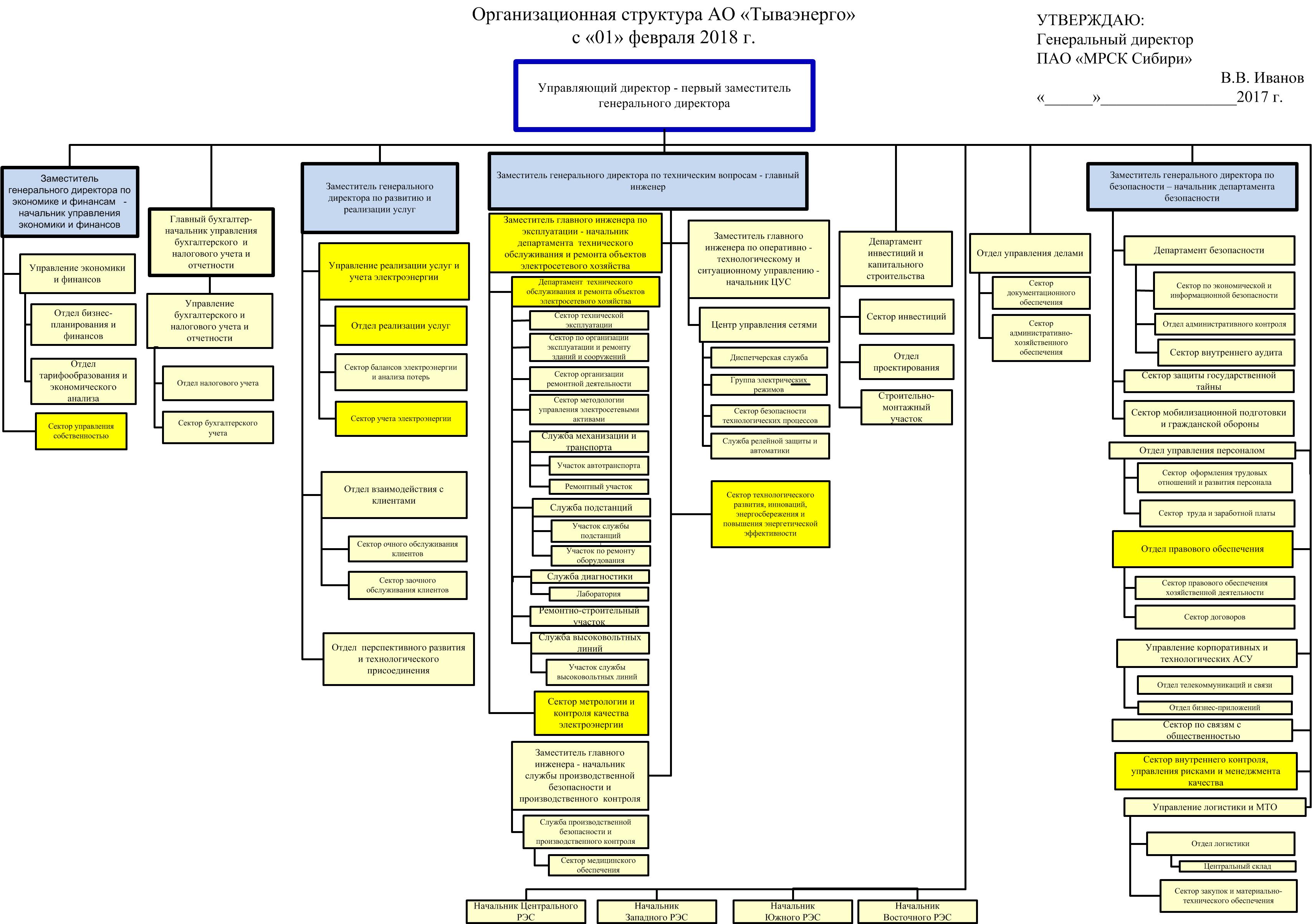 Схема работающих в компании